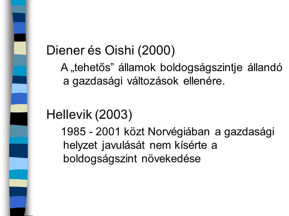 """Diener és Oishi (2000) A """"tehetős"""" államok boldogságszintje állandó a gazdasági változások ellenére. Hellevik (2003) 1985 - 2001 közt Norvégiában a ga"""