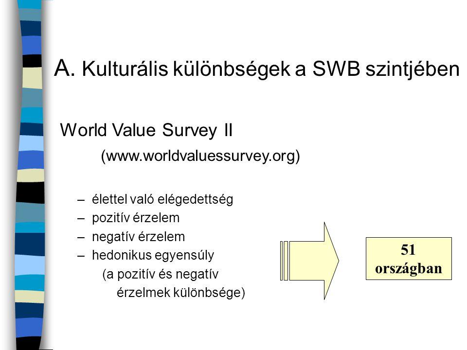 A. Kulturális különbségek a SWB szintjében World Value Survey II (www.worldvaluessurvey.org) –élettel való elégedettség –pozitív érzelem –negatív érze