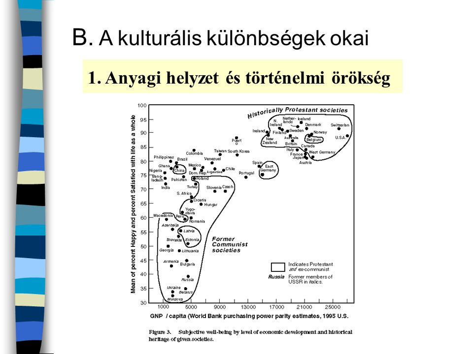 B. A kulturális különbségek okai 1. Anyagi helyzet és történelmi örökség