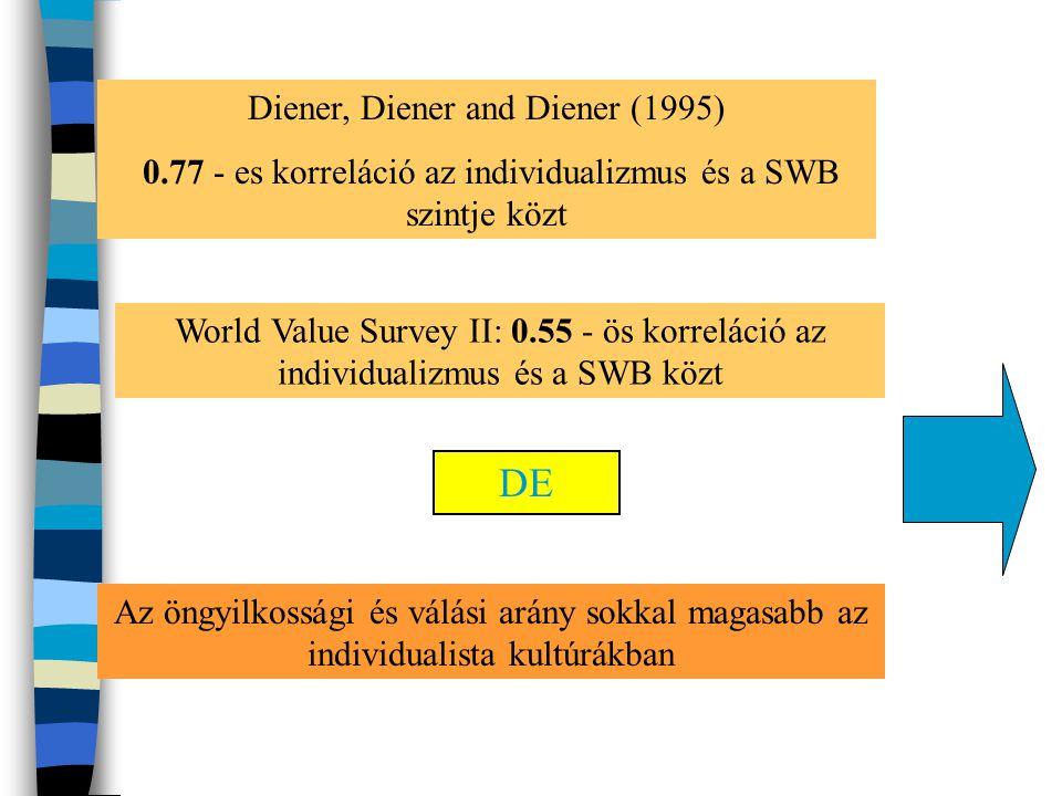 Diener, Diener and Diener (1995) 0.77 - es korreláció az individualizmus és a SWB szintje közt World Value Survey II: 0.55 - ös korreláció az individu
