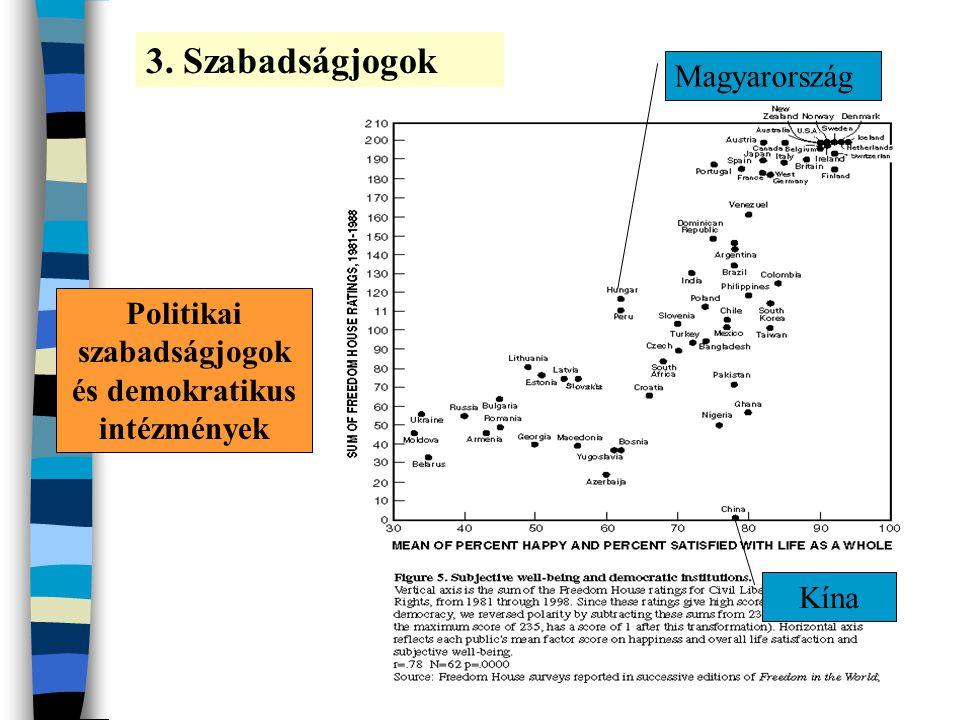 Politikai szabadságjogok és demokratikus intézmények 3. Szabadságjogok Magyarország Kína