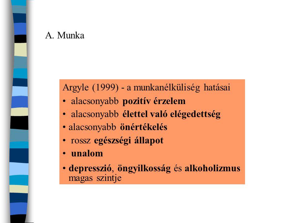 Argyle (1999) - a munkanélküliség hatásai • alacsonyabb pozitív érzelem • alacsonyabb élettel való elégedettség •alacsonyabb önértékelés • rossz egész