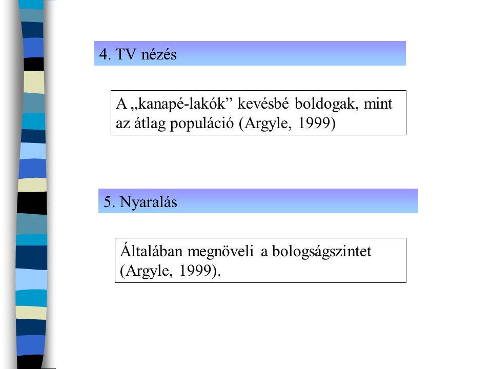"""4. TV nézés 5. Nyaralás A """"kanapé-lakók"""" kevésbé boldogak, mint az átlag populáció (Argyle, 1999) Általában megnöveli a bologságszintet (Argyle, 1999)"""