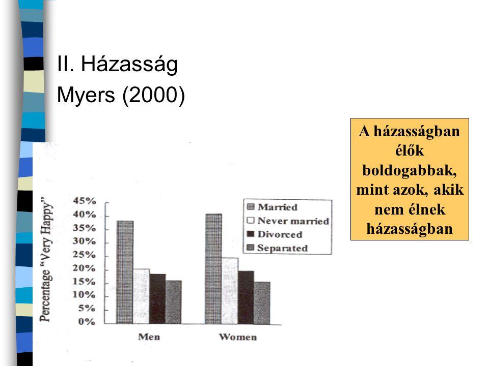 II. Házasság Myers (2000) A házasságban élők boldogabbak, mint azok, akik nem élnek házasságban