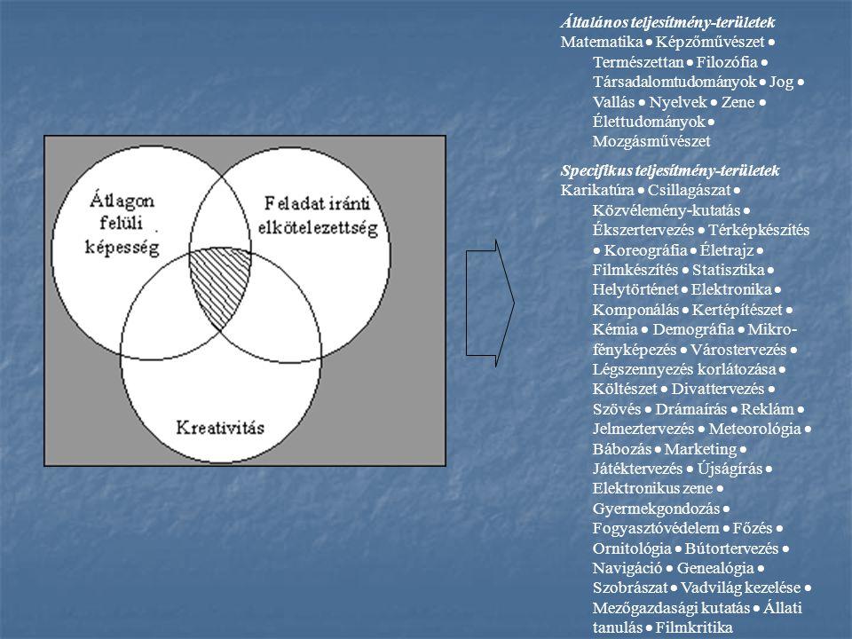 Általános teljesítmény-területek Matematika  Képzőművészet  Természettan  Filozófia  Társadalomtudományok  Jog  Vallás  Nyelvek  Zene  Élettudományok  Mozgásművészet Specifikus teljesítmény-területek Karikatúra  Csillagászat  Közvélemény-kutatás  Ékszertervezés  Térképkészítés  Koreográfia  Életrajz  Filmkészítés  Statisztika  Helytörténet  Elektronika  Komponálás  Kertépítészet  Kémia  Demográfia  Mikro- fényképezés  Várostervezés  Légszennyezés korlátozása  Költészet  Divattervezés  Szövés  Drámaírás  Reklám  Jelmeztervezés  Meteorológia  Bábozás  Marketing  Játéktervezés  Újságírás  Elektronikus zene  Gyermekgondozás  Fogyasztóvédelem  Főzés  Ornitológia  Bútortervezés  Navigáció  Genealógia  Szobrászat  Vadvilág kezelése  Mezőgazdasági kutatás  Állati tanulás  Filmkritika