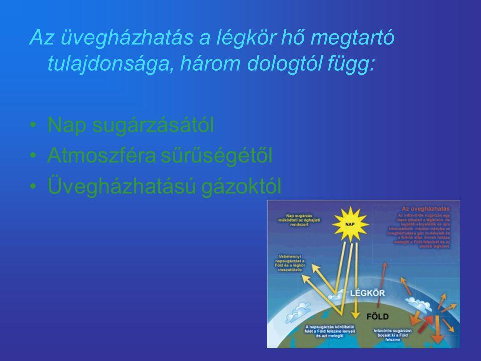 Az üvegházhatás a légkör hő megtartó tulajdonsága, három dologtól függ: •Nap sugárzásától •Atmoszféra sűrűségétől •Üvegházhatású gázoktól