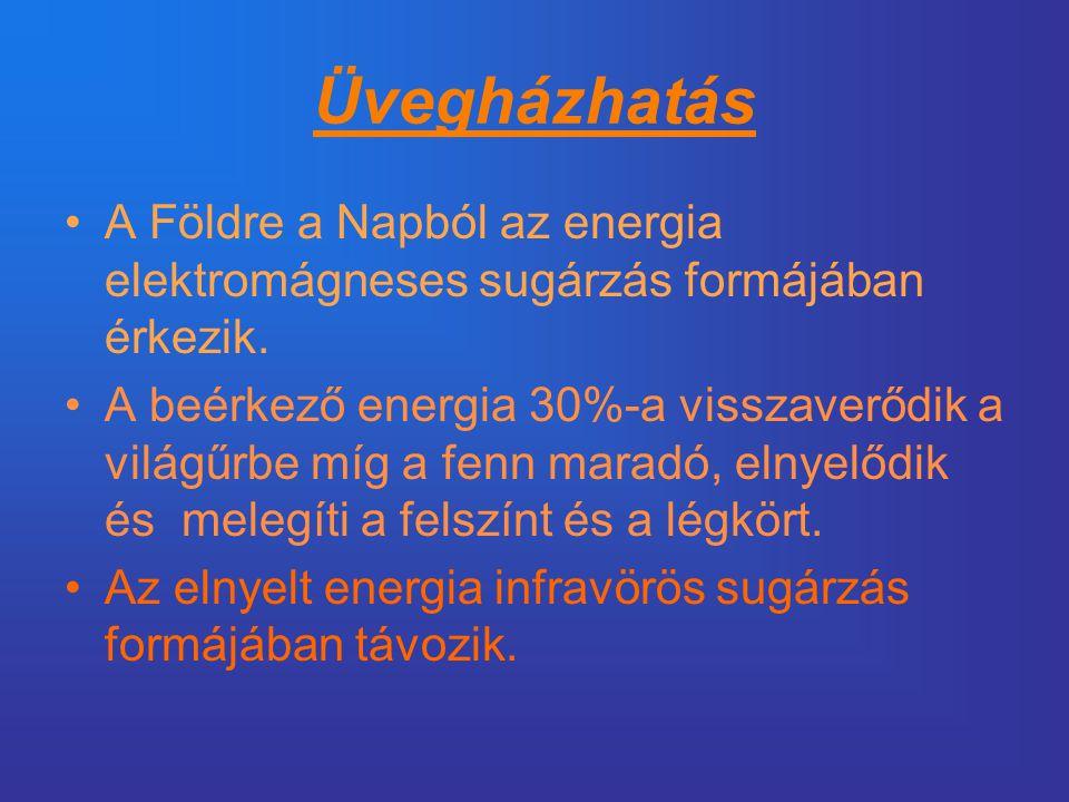 Üvegházhatás •A Földre a Napból az energia elektromágneses sugárzás formájában érkezik. •A beérkező energia 30%-a visszaverődik a világűrbe míg a fenn
