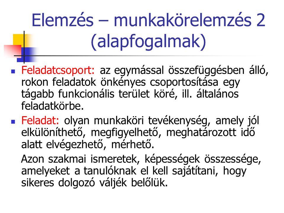 Elemzés – munkakörelemzés 2 (alapfogalmak)  Feladatcsoport: az egymással összefüggésben álló, rokon feladatok önkényes csoportosítása egy tágabb funk
