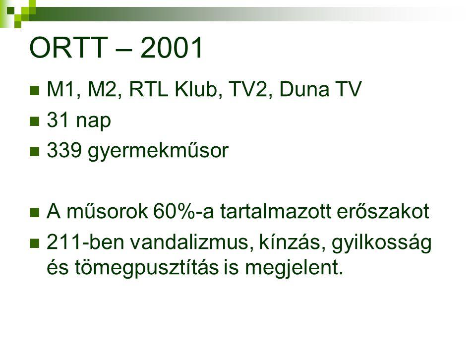 ORTT – 2001  M1, M2, RTL Klub, TV2, Duna TV  31 nap  339 gyermekműsor  A műsorok 60%-a tartalmazott erőszakot  211-ben vandalizmus, kínzás, gyilkosság és tömegpusztítás is megjelent.