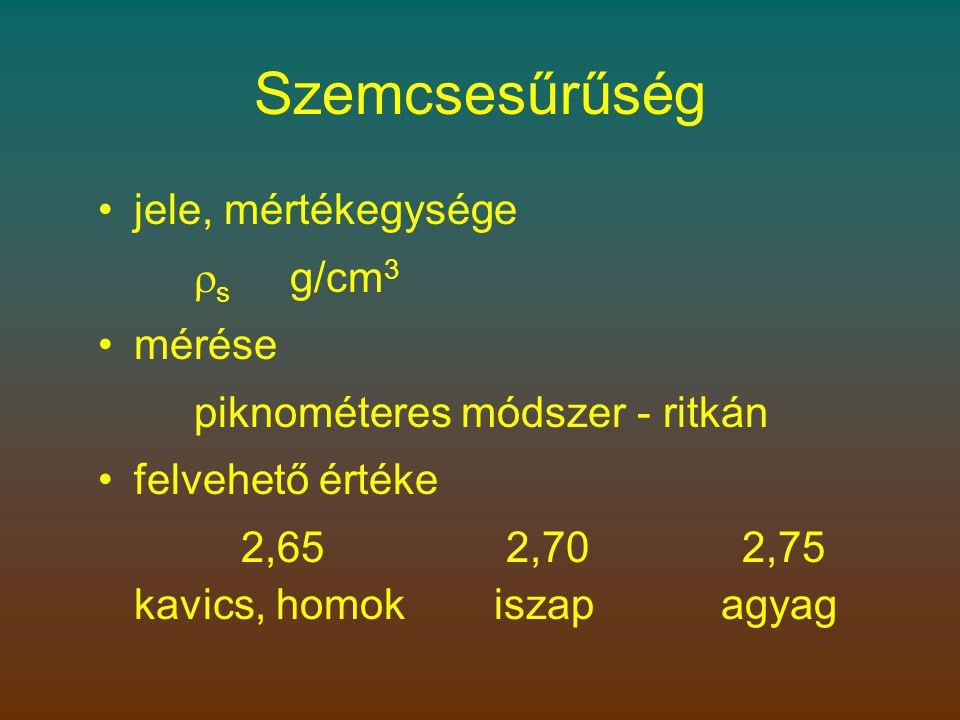 Szemcsesűrűség •jele, mértékegysége  s g/cm 3 •mérése piknométeres módszer - ritkán •felvehető értéke 2,65 2,70 2,75 kavics, homok iszap agyag