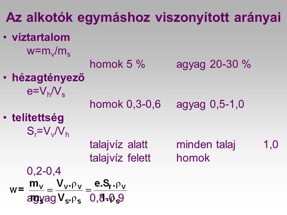 Az alkotók egymáshoz viszonyított arányai •víztartalom w=m v /m s homok 5 % agyag 20-30 % •hézagtényező e=V h /V s homok 0,3-0,6agyag 0,5-1,0 •telítet