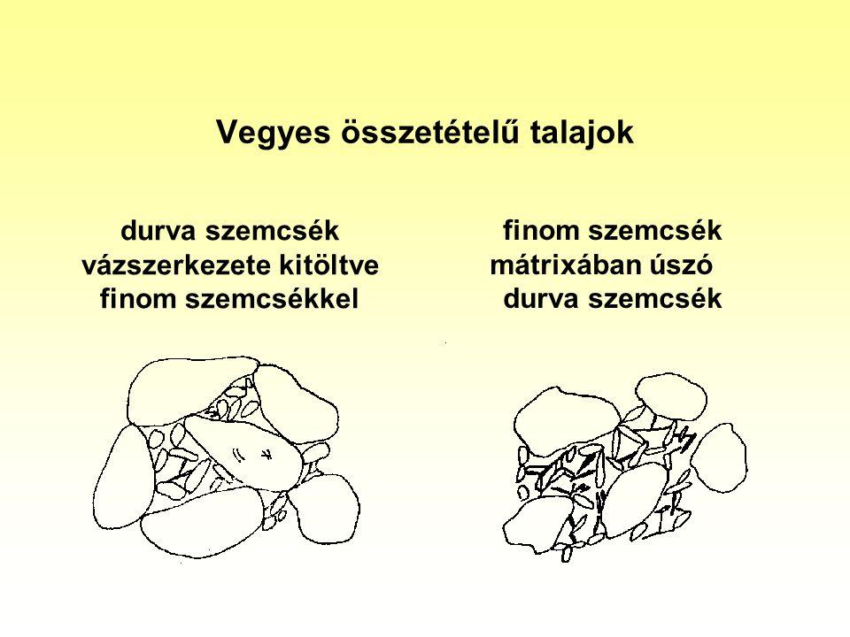 Vegyes összetételű talajok durva szemcsék vázszerkezete kitöltve finom szemcsékkel finom szemcsék mátrixában úszó durva szemcsék