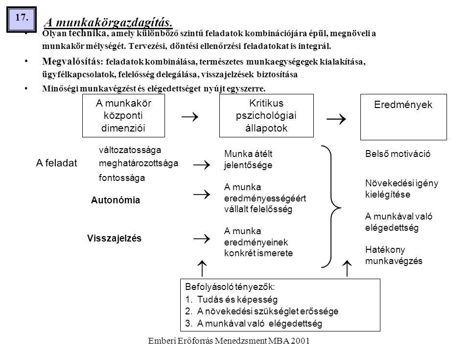 Emberi Erőforrás Menedzsment MBA 2001 17. A munkakörgazdagítás. •Olyan technika, amely különböző szintű feladatok kombinációjára épül, megnöveli a mun