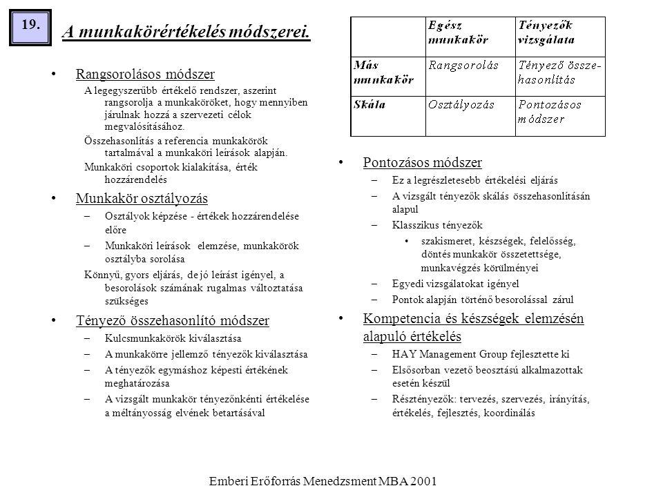 Emberi Erőforrás Menedzsment MBA 2001 19. A munkakörértékelés módszerei. •Rangsorolásos módszer A legegyszerűbb értékelő rendszer, aszerint rangsorolj