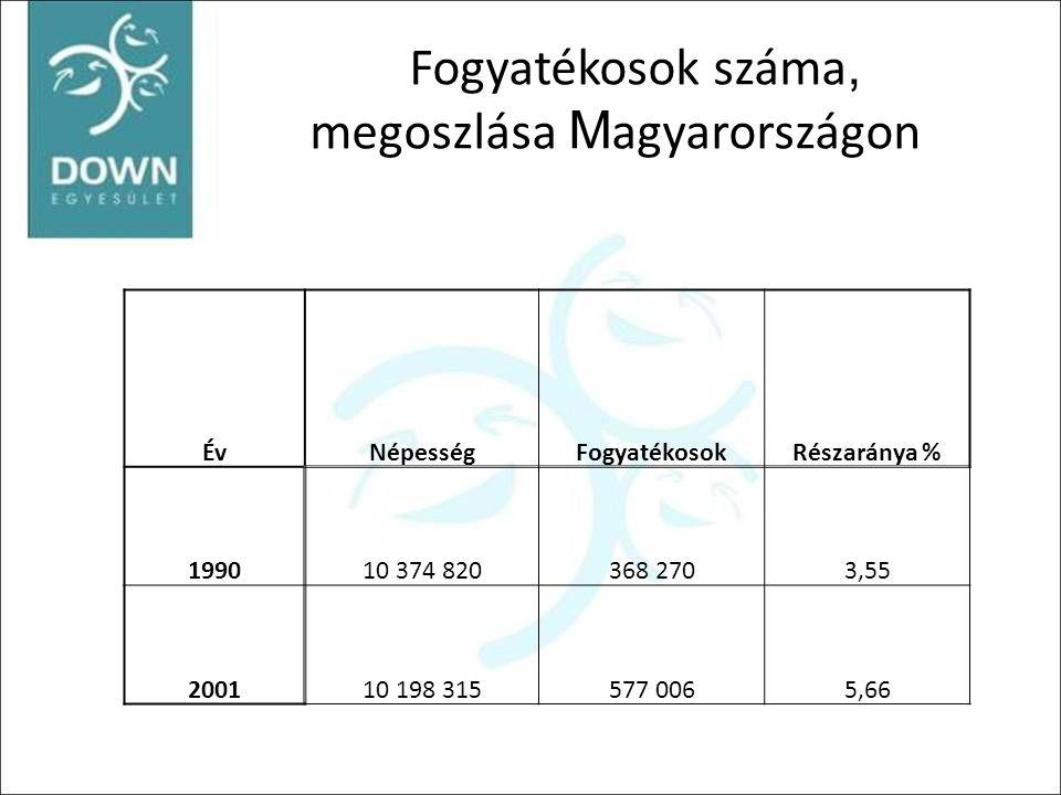 Fogyatékosok száma, megoszlása M agyarországon ÉvNépességFogyatékosokRészaránya % 199010 374 820368 2703,55 200110 198 315577 0065,66