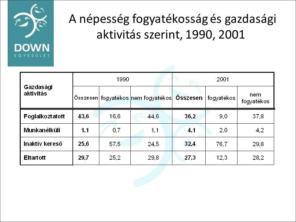 A népesség fogyatékosság és gazdasági aktivitás szerint, 1990, 2001