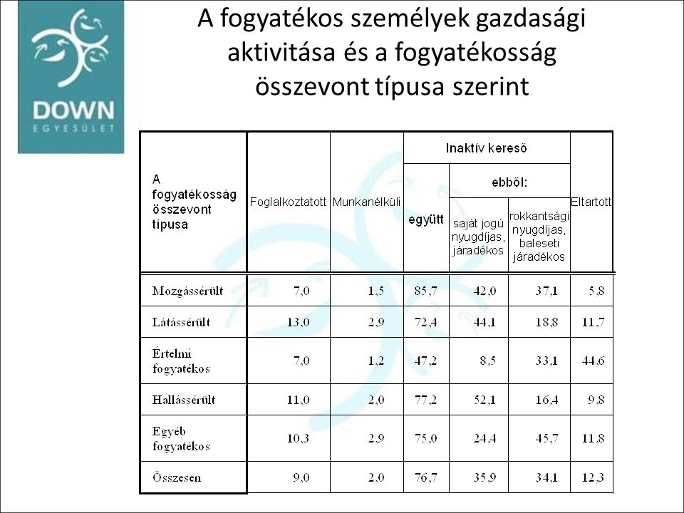 A foglalkoztatottak összevont nemzetgazdasági ág, foglalkozási főcsoport és fogyatékosság szerint