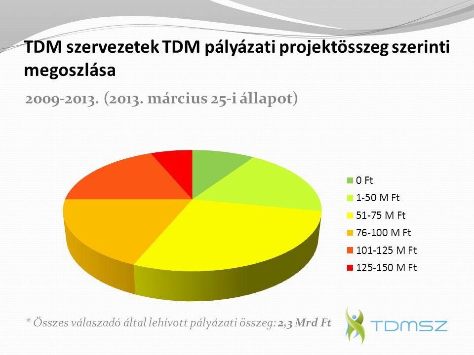 TDM szervezetek TDM pályázati projektösszeg szerinti megoszlása 2009-2013. (2013. március 25-i állapot) * Összes válaszadó által lehívott pályázati ös