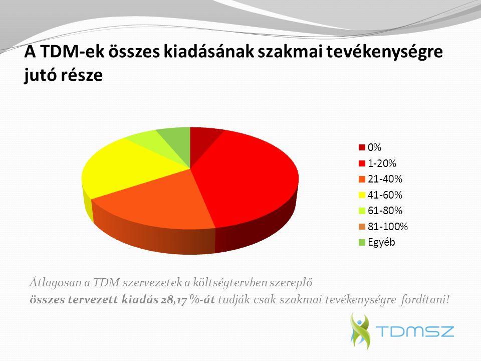 A TDM-ek összes kiadásának szakmai tevékenységre jutó része Átlagosan a TDM szervezetek a költségtervben szereplő összes tervezett kiadás 28,17 %-át t