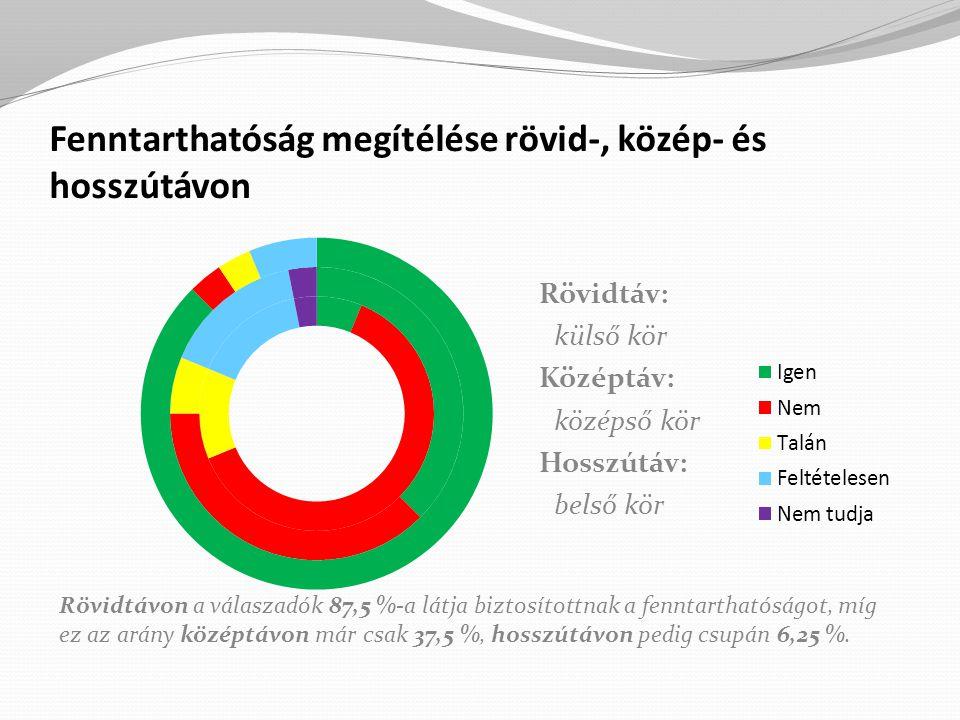 Fenntarthatóság megítélése rövid-, közép- és hosszútávon Rövidtáv: külső kör Középtáv: középső kör Hosszútáv: belső kör Rövidtávon a válaszadók 87,5 %