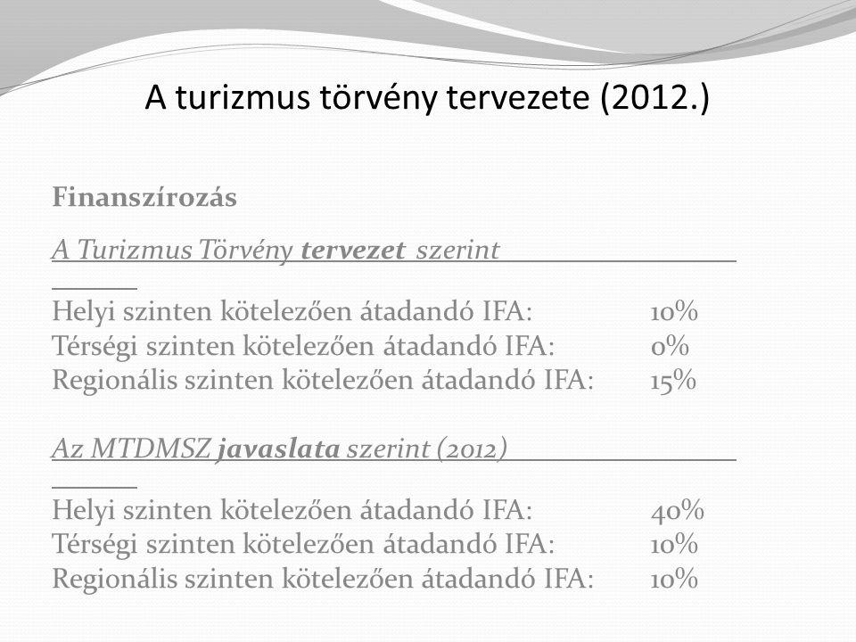 A turizmus törvény tervezete (2012.) Finanszírozás A Turizmus Törvény tervezet szerint Helyi szinten kötelezően átadandó IFA:10% Térségi szinten kötel