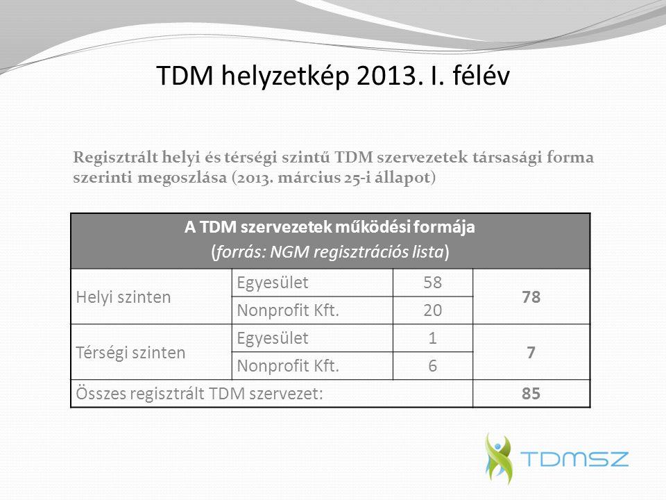 TDM helyzetkép 2013. I. félév A TDM szervezetek működési formája (forrás: NGM regisztrációs lista) Helyi szinten Egyesület58 78 Nonprofit Kft.20 Térsé