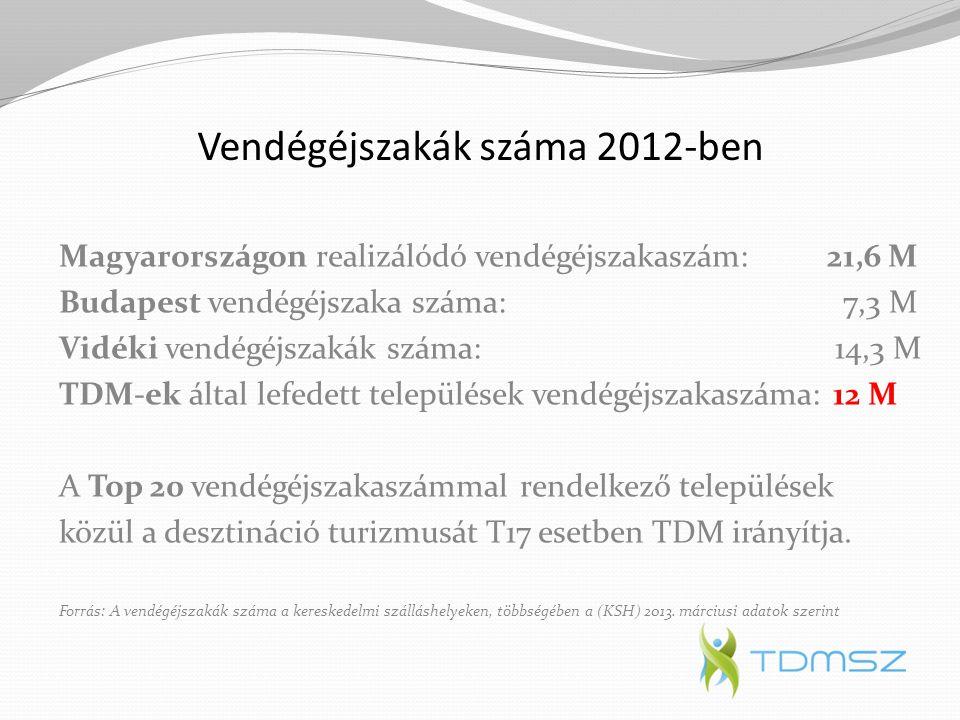 Vendégéjszakák száma 2012-ben Magyarországon realizálódó vendégéjszakaszám:21,6 M Budapest vendégéjszaka száma: 7,3 M Vidéki vendégéjszakák száma: 14,