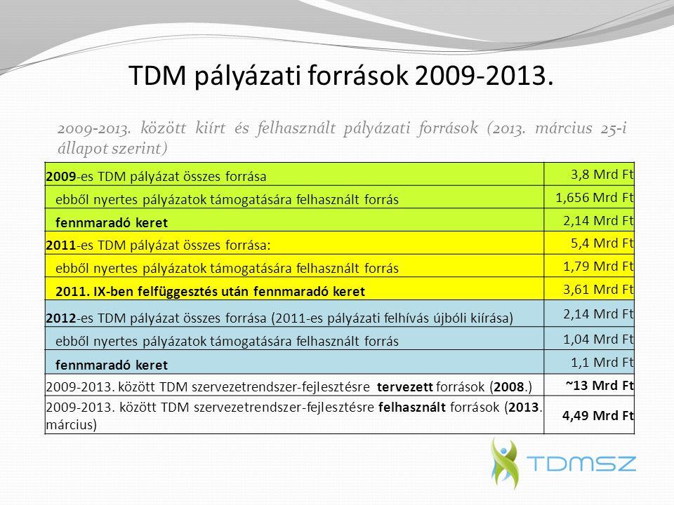 TDM pályázati források 2009-2013. 2009-es TDM pályázat összes forrása 3,8 Mrd Ft ebből nyertes pályázatok támogatására felhasznált forrás 1,656 Mrd Ft