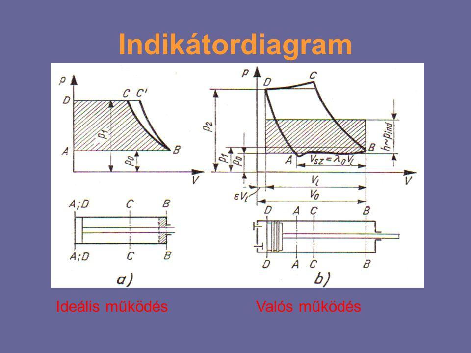Indikátordiagram Ideális működésValós működés