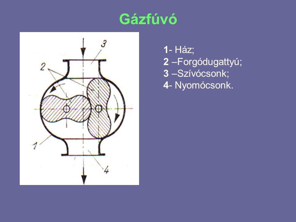 Gázfúvó 1- Ház; 2 –Forgódugattyú; 3 –Szívócsonk; 4- Nyomócsonk.