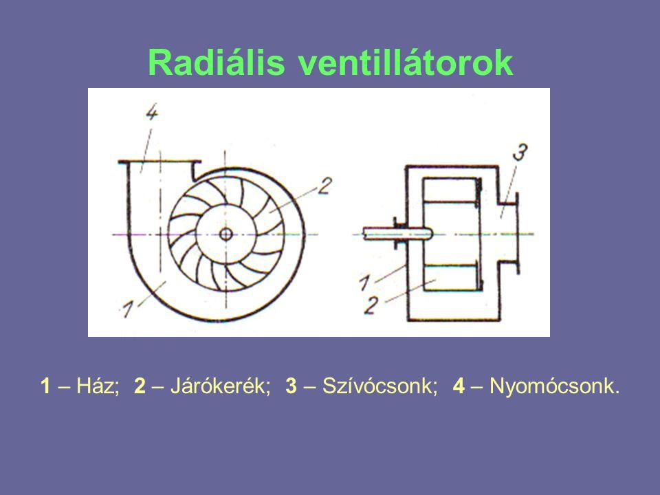 Radiális ventillátorok 1 – Ház; 2 – Járókerék; 3 – Szívócsonk; 4 – Nyomócsonk.