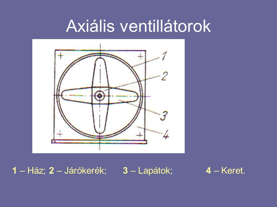 Axiális ventillátorok 1 – Ház; 2 – Járókerék; 3 – Lapátok; 4 – Keret.
