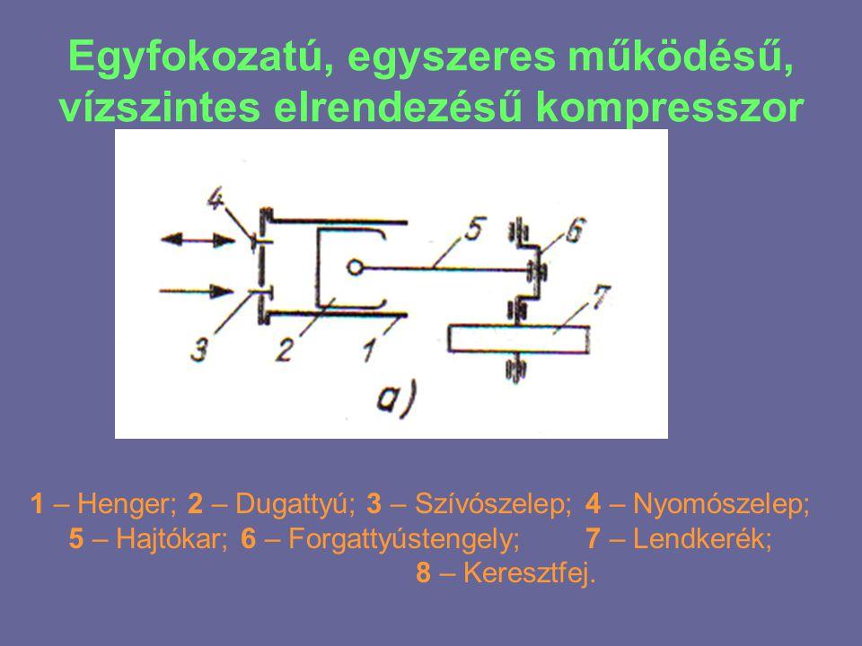 Egyfokozatú, egyszeres működésű, vízszintes elrendezésű kompresszor 1 – Henger; 2 – Dugattyú; 3 – Szívószelep; 4 – Nyomószelep; 5 – Hajtókar;6 – Forga