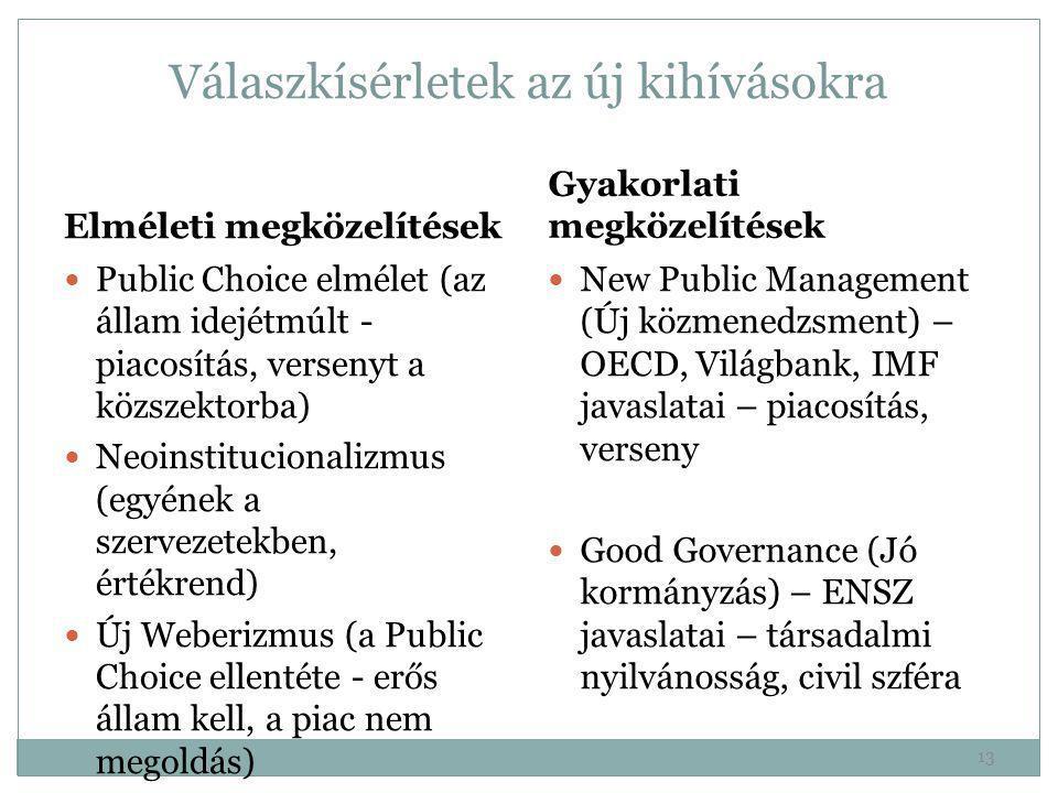 Válaszkísérletek az új kihívásokra Elméleti megközelítések  Public Choice elmélet (az állam idejétmúlt - piacosítás, versenyt a közszektorba)  Neoin