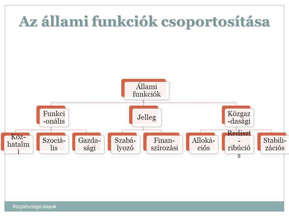Közpénzügyi alapok Az állami funkciók csoportosítása Állami funkciók Funkci -onális Köz- hatalm i Szociá- lis Gazda- sági Jelleg Szabá- lyozó Finan- s