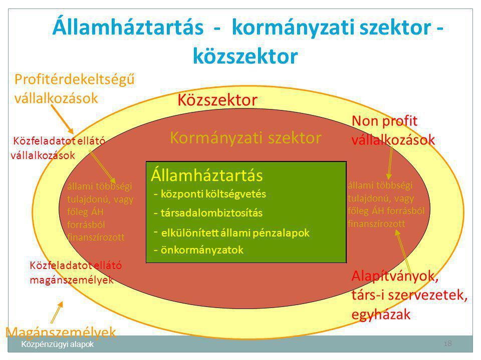 Közpénzügyi alapok 18 Államháztartás - kormányzati szektor - közszektor Államháztartás - központi költségvetés - társadalombiztosítás - elkülönített á