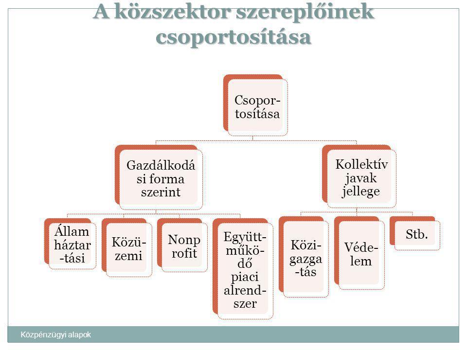 Közpénzügyi alapok A közszektor szereplőinek csoportosítása Csopor- tosítása Gazdálkodá si forma szerint Állam háztar -tási Közü- zemi Nonp rofit Együ