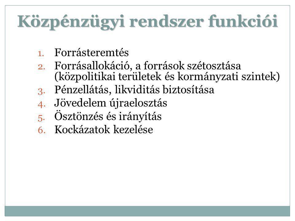 Közpénzügyi rendszer funkciói 1. Forrásteremtés 2. Forrásallokáció, a források szétosztása (közpolitikai területek és kormányzati szintek) 3. Pénzellá
