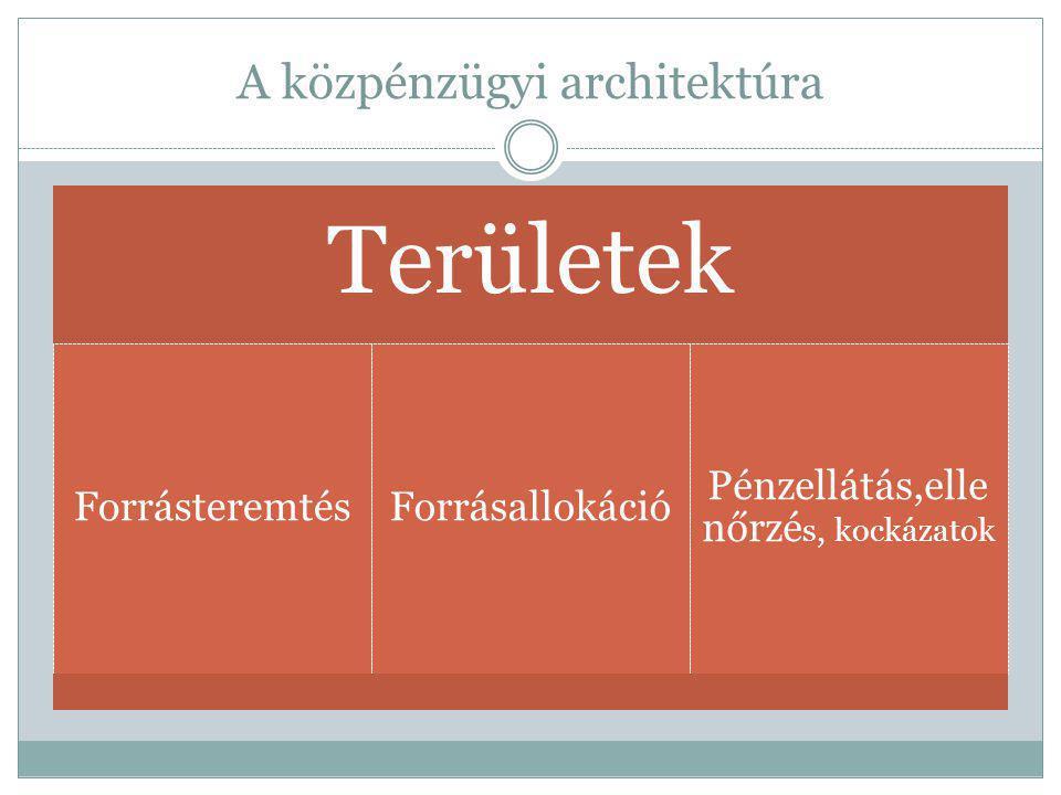 A közpénzügyi architektúra Területek ForrásteremtésForrásallokáció Pénzellátás,elle nőrzé s, kockázatok
