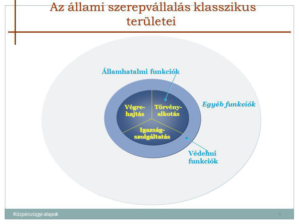 Közpénzügyi alapok Védelmi funkciók Képzés, oktatás Kutatás, fejlesztés Egészségügy TB-, jóléti szolgáltatások Lakás-, települési infrastruktúra Környezet- védelem Kulturális szolgáltatások Párt-, hitéleti- és civil tevékenységek Információ- szolgáltatás Alap- infrastruktúr a Pénzügyi, üzleti szolgáltatások Mezőgazdaság, bányászat, ipar Tömeg- közlekedés Hálózatfüggő szolgáltatások Monetáris rendszer Gazdasági funkciók Jóléti funkciók Kulturális funkciók Törvény- alkotás Igazság- szolgáltatás Végre- hajtás Honvédele m Rendvédelem Államhatalmi funkciók A jóléti állam