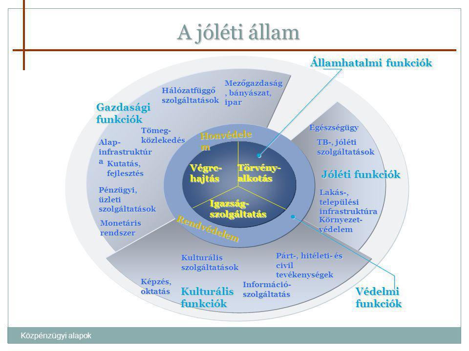 Közpénzügyi alapok Védelmi funkciók Képzés, oktatás Kutatás, fejlesztés Egészségügy TB-, jóléti szolgáltatások Lakás-, települési infrastruktúra Körny