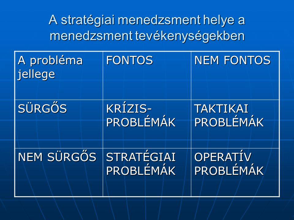 A stratégiai menedzsment helye a menedzsment tevékenységekben A probléma jellege FONTOS NEM FONTOS SÜRGŐS KRÍZIS- PROBLÉMÁK TAKTIKAI PROBLÉMÁK NEM SÜRGŐS STRATÉGIAI PROBLÉMÁK OPERATÍV PROBLÉMÁK