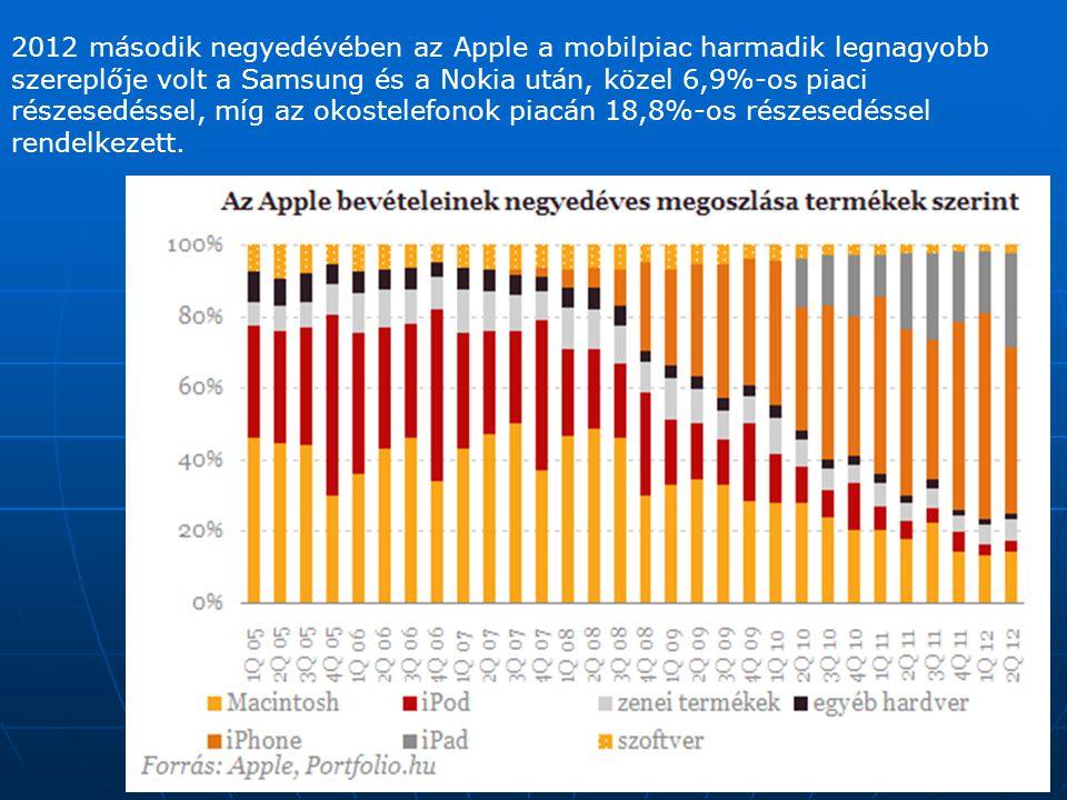 2012 második negyedévében az Apple a mobilpiac harmadik legnagyobb szereplője volt a Samsung és a Nokia után, közel 6,9%-os piaci részesedéssel, míg a