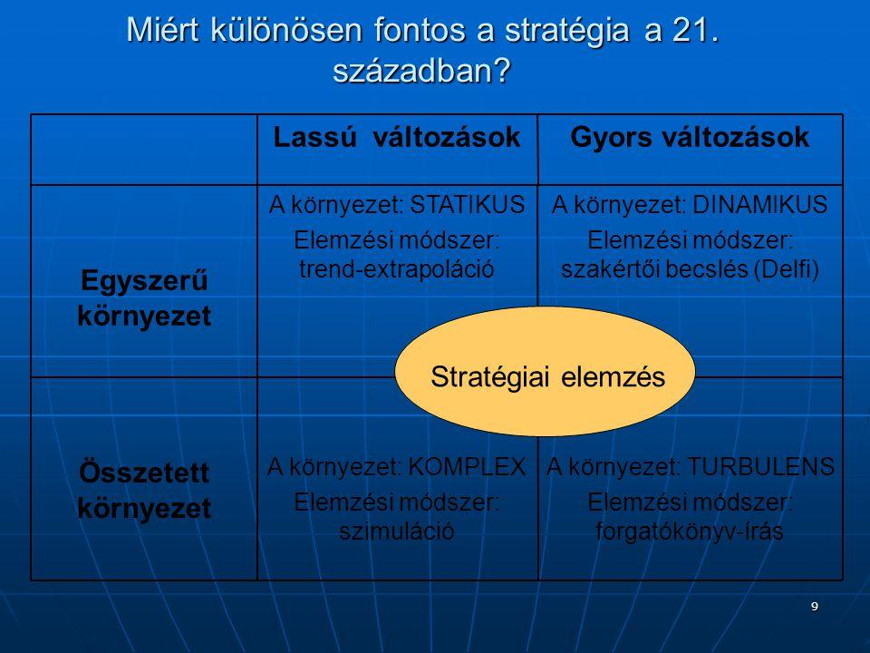 9 A környezet: TURBULENS Elemzési módszer: forgatókönyv-írás A környezet: KOMPLEX Elemzési módszer: szimuláció Összetett környezet A környezet: DINAMIKUS Elemzési módszer: szakértői becslés (Delfi) A környezet: STATIKUS Elemzési módszer: trend-extrapoláció Egyszerű környezet Gyors változásokLassú változások Stratégiai elemzés Miért különösen fontos a stratégia a 21.