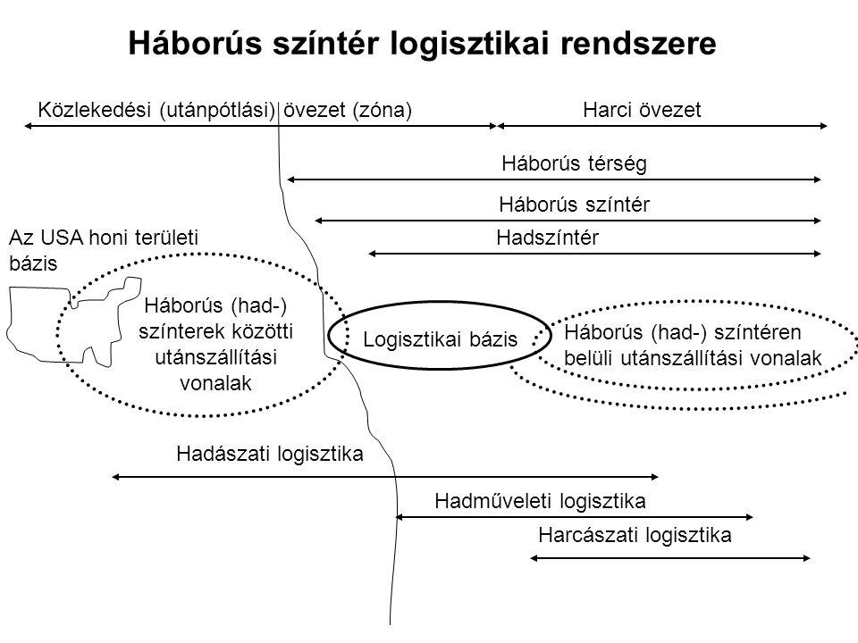Háborús színtér logisztikai rendszere Közlekedési (utánpótlási) övezet (zóna)Harci övezet Háborús térség Háborús színtér HadszíntérAz USA honi területi bázis Háborús (had-) színterek közötti utánszállítási vonalak Logisztikai bázis Háborús (had-) színtéren belüli utánszállítási vonalak Hadászati logisztika Hadműveleti logisztika Harcászati logisztika