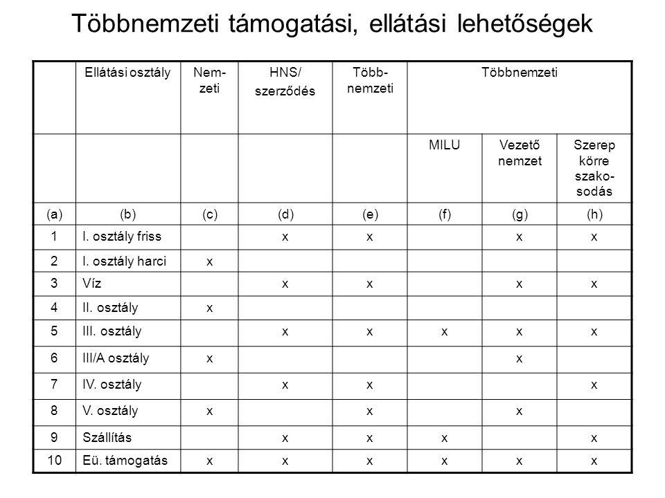 Többnemzeti támogatási, ellátási lehetőségek Ellátási osztályNem- zeti HNS/ szerződés Több- nemzeti Többnemzeti MILUVezető nemzet Szerep körre szako- sodás (a)(b)(c)(d)(e)(f)(g)(h) 1I.
