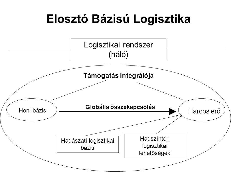 Elosztó Bázisú Logisztika Logisztikai rendszer (háló) Harcos erő Honi bázis Támogatás integrálója Hadszíntéri logisztikai lehetőségek Globális összekapcsolás Hadászati logisztikai bázis