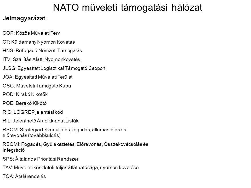 Jelmagyarázat: NATO műveleti támogatási hálózat COP: Közös Műveleti Terv CT: Küldemény Nyomon Követés HNS: Befogadó Nemzeti Támogatás ITV: Szállítás Alatti Nyomonkövetés JLSG: Egyesített Logisztikai Támogató Csoport JOA: Egyesített Műveleti Terület OSG: Műveleti Támogató Kapu POD: Kirakó Kikötők POE: Berakó Kikötő RIC: LOGREP jelentési kód RIL: Jelenthető Árucikk-adat Listák RSOM: Stratégiai felvonultatás, fogadás, állomástatás és előrevonás (továbbküldés) RSOMI: Fogadás, Gyülekeztetés, Előrevonás, Összekovácsolás és Integráció SPS: Általános Prioritási Rendszer TAV: Műveleti készletek teljes átláthatósága, nyomon követése TOA: Átalárendelés