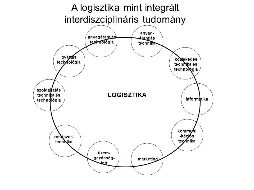 A logisztika mint integrált interdiszciplináris tudomány anyag- áramlás technika közlekedés technika és technológia informatika kommuni -kációs technika marketing üzem- gazdaság- tan rendszer- technika szolgáltatás technika és technológia gyártás technológia anyagáramlás technológia LOGISZTIKA