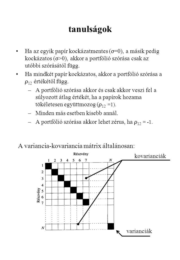 tanulságok •Ha az egyik papír kockázatmentes (  =0), a másik pedig kockázatos (  >0), akkor a portfólió szórása csak az utóbbi szórásától függ. •Ha